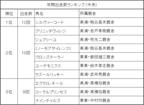 2018出走数ランキング.jpg
