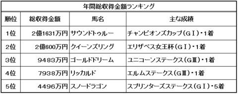 MVPブログ_単勝配当m2.jpg