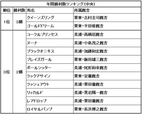 MVPブログ_所属馬勝利数m.jpg