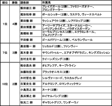 MVPブログ_調教師勝利数.jpg